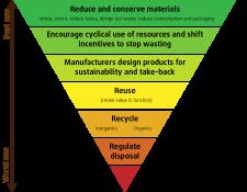 waste management, zero waste, 5r, rifiuti zero, uda sostenibile